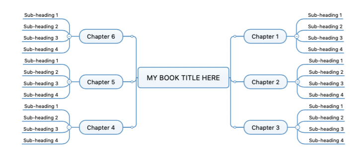Example showing how to structure your book mind-map