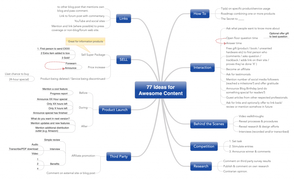 77 great ideas for content
